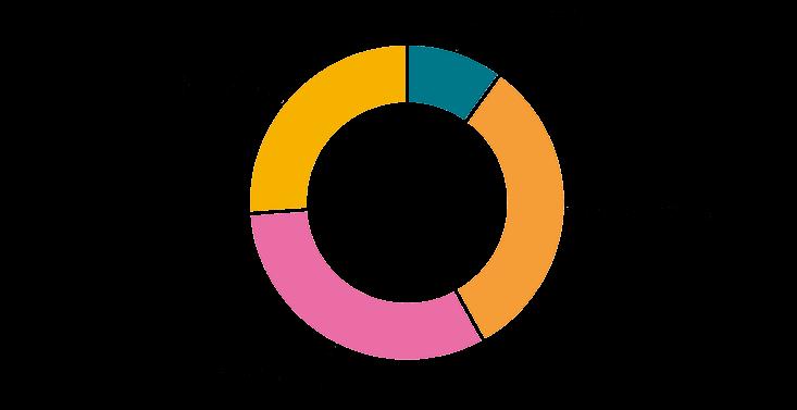 Diagramm Themen 2019