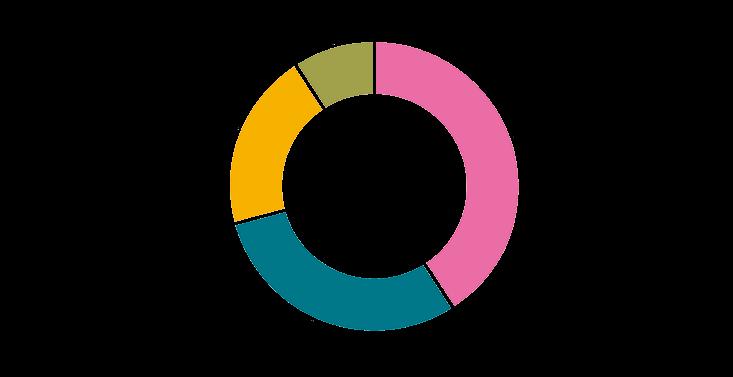 Diagramm Ausbildung der Frauen 2019
