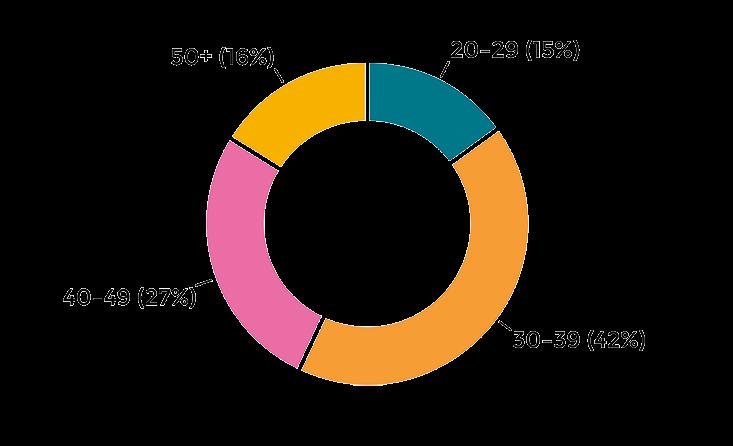 Diagramm Themen 2020